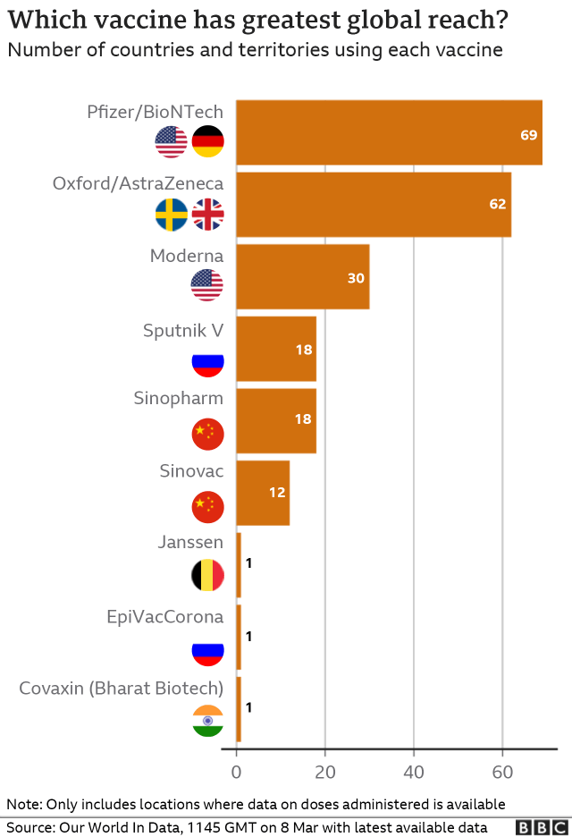 Chart showing the number of countries using each vaccine