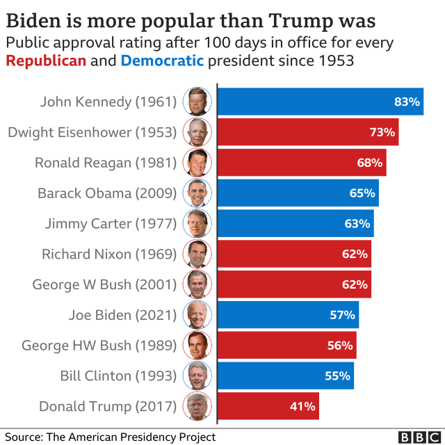 Graphic showing the public approval rating after 100 days in office of every president since 1953.