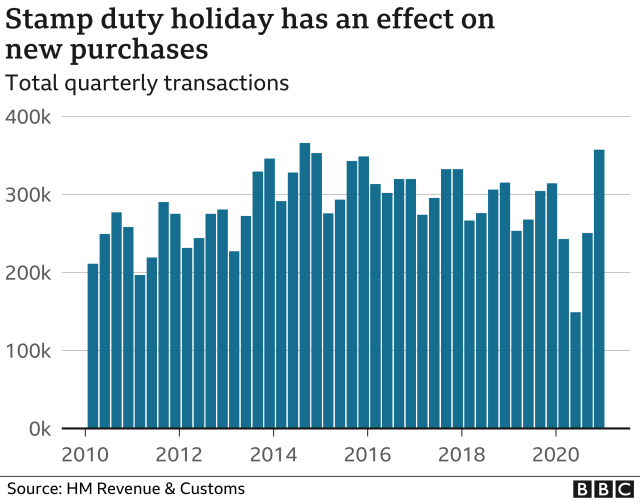 Number of property transaction impacted by Stamp Duty Holiday