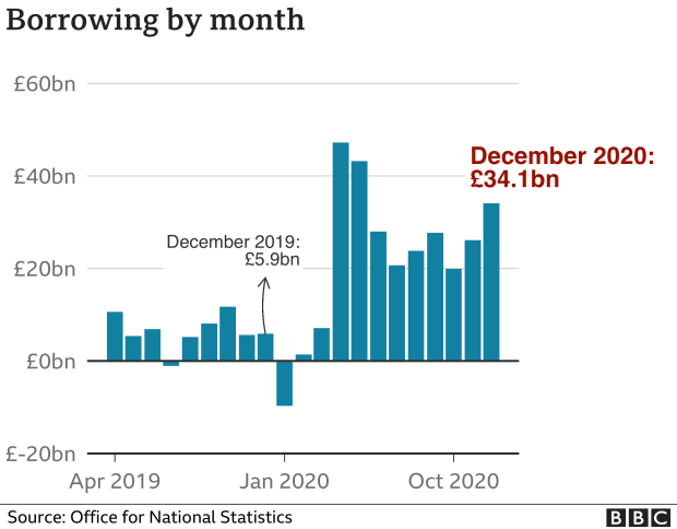 Borrowing by month bar chart