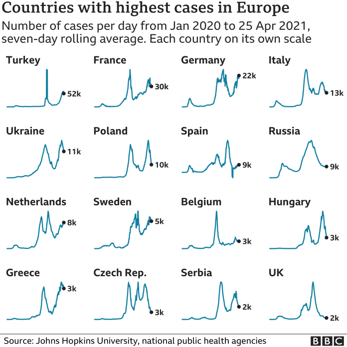 Graph showing cases by European countries