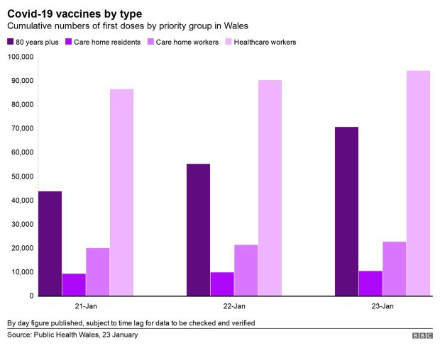 Vaccination chart by group
