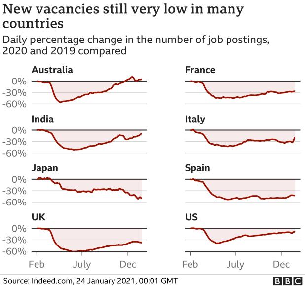 Job vacancies - Jan 2021
