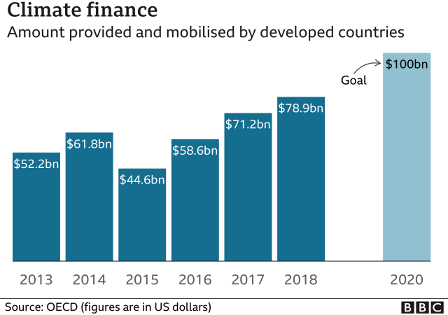 Bar chart showing how much climate finance has been provided by developed countries in the last decade