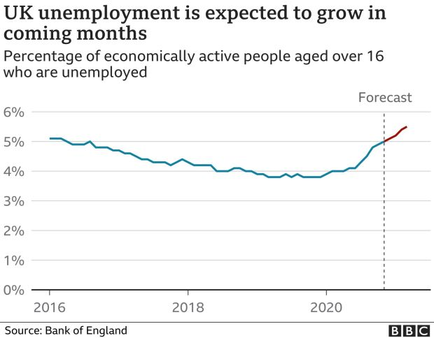 The Bank expects a steady increase in unemployment
