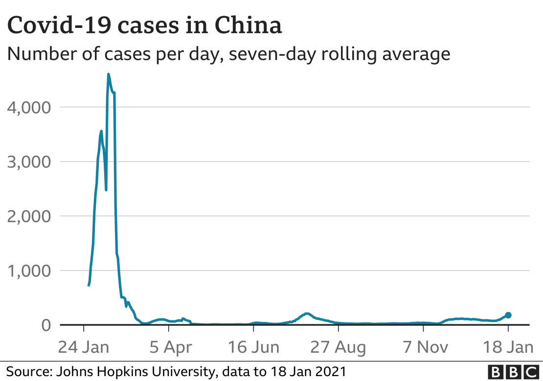 Graph showing infections in China