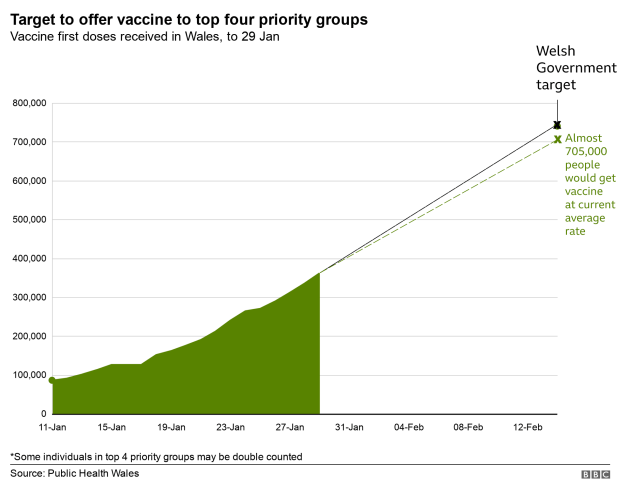Graph predicting vaccinations in Wales