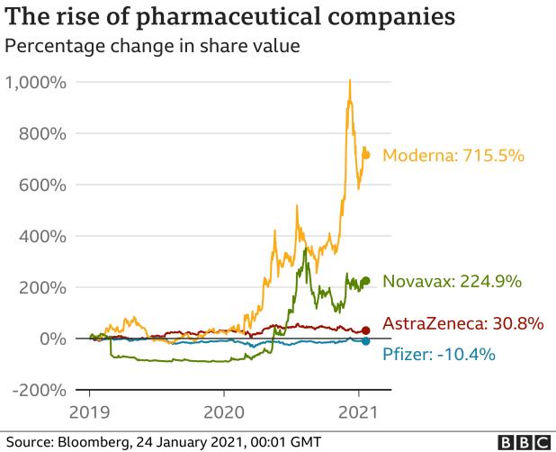 Pharmaceutical companies are the winners - Jan 2021