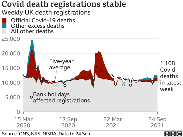 Chart showing that both Covid deaths and excess deaths have been rising again recently. Updated 5 October.