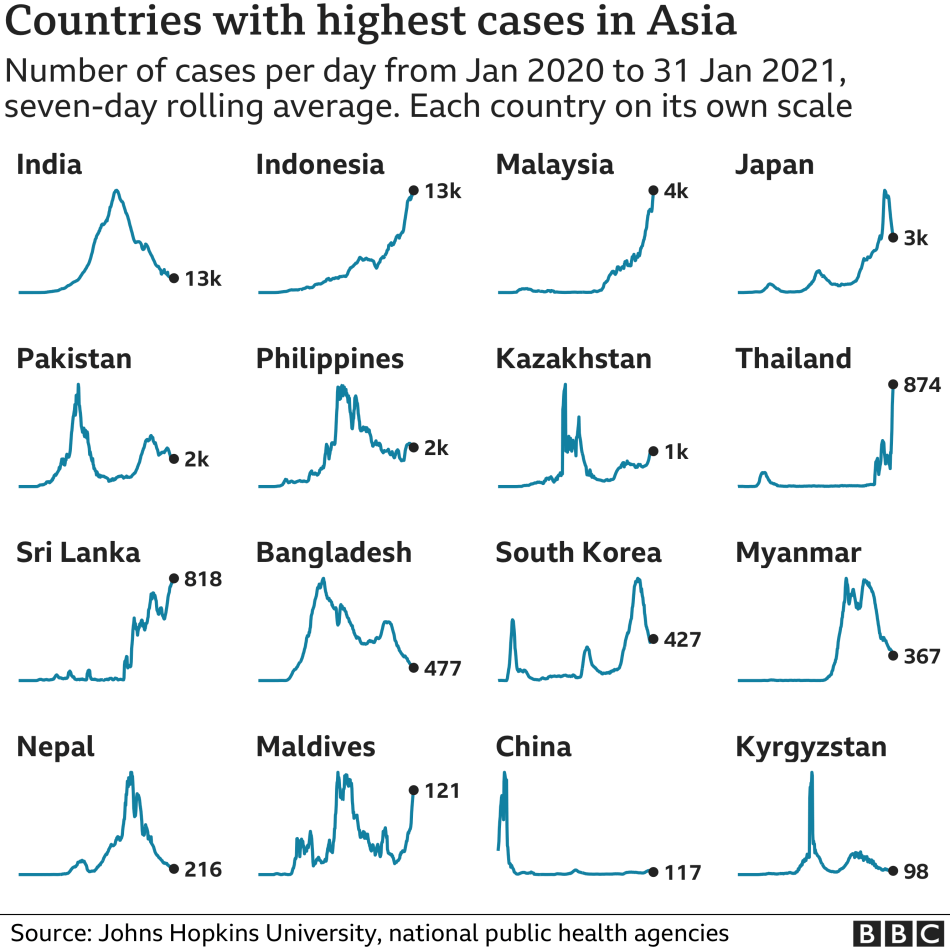 Chart showing the countries in Asia with the highest average number of cases in the last week. Updated 1 Feb.
