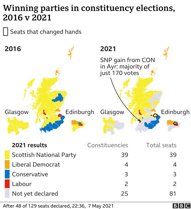 The SNP won 39 constituency seats, including Ayr where the majority was just 170