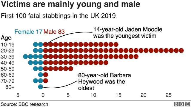 Victims are mainly young and male