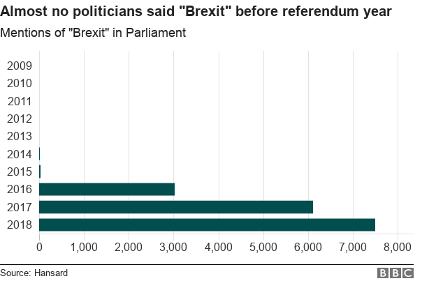 """Graph showing mentions of """"Brexit"""" rose very sharply after 2016"""