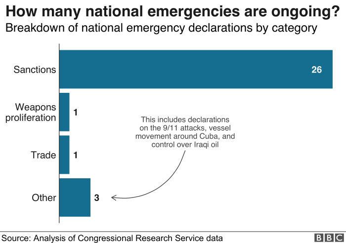 Chart: There are 31 ongoing national emergencies
