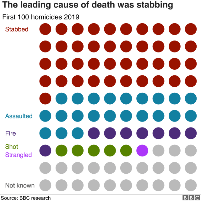 Chart showing cause of death