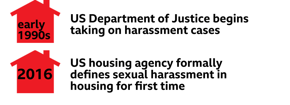 Timeline - 1990s - US justice department begins taking on harassment cases; 2016; US housing agency formally defines sexual harassment in housing for the first time