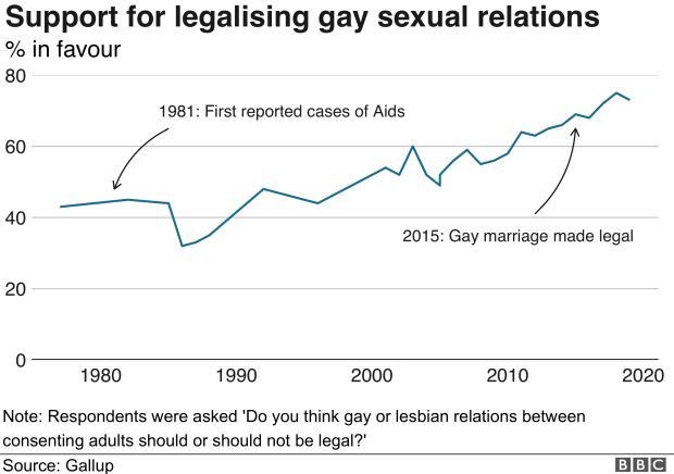 Gallup graphic showing rising approval for gay relations