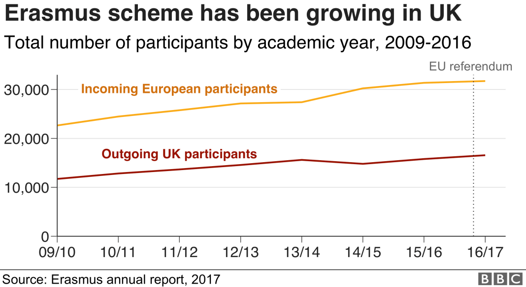 Chart showing how the Erasmus scheme has been growing in the UK