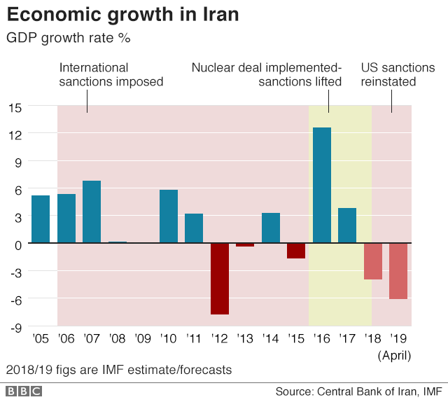 Chart showing Iran's economic growth rate