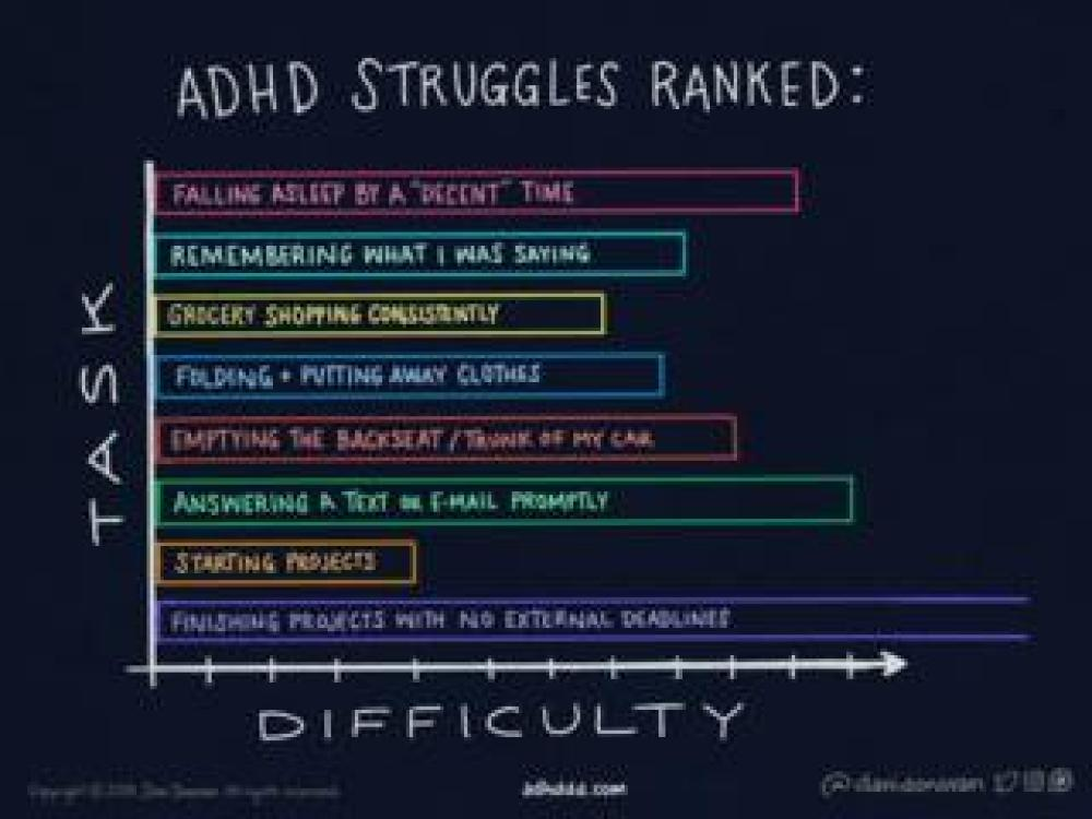 A bar chart entitled 'ADHD Struggles Ranked'. The vertical line represents tasks while the horizontal line represents difficulty. The tasks depicted include 'folding and putting away clothes', 'answering a text or e-mail promptly' and 'finishing projects with no external deadlines'. The latter extends beyond the boundry of the chart.