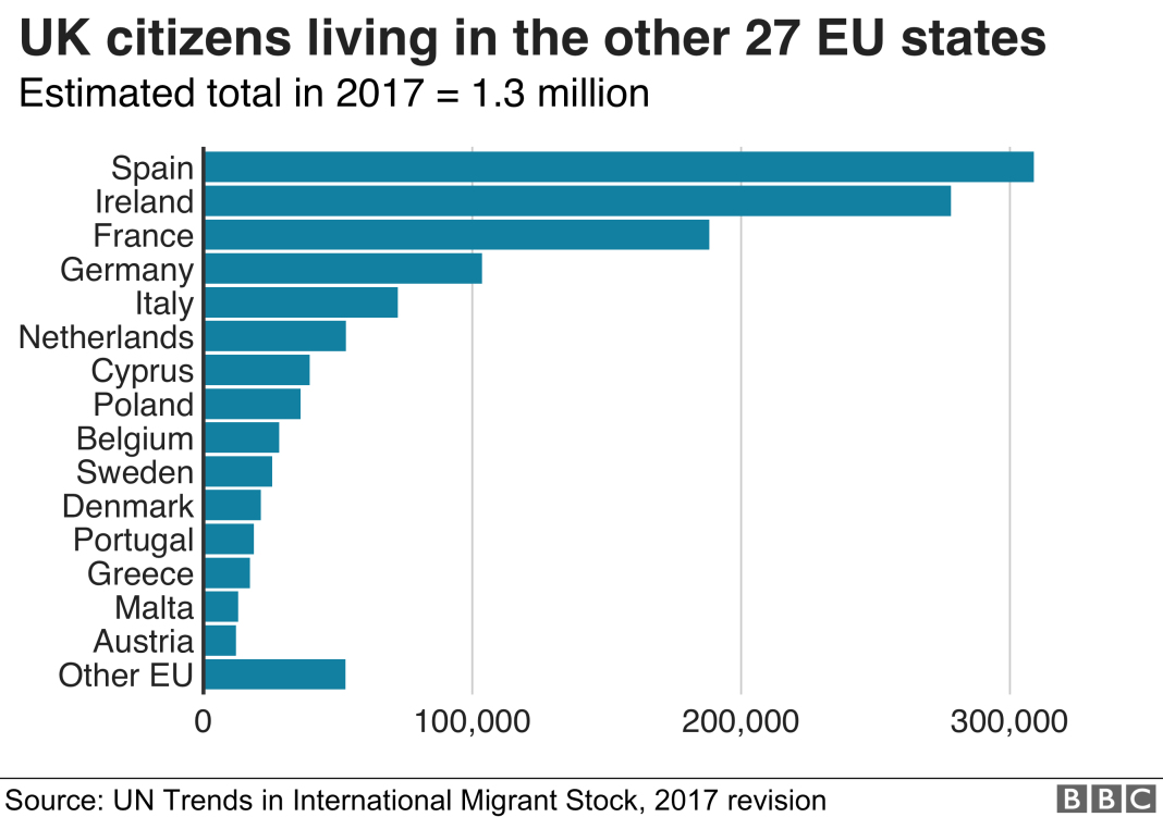 Chart showing the number of British-born people living in EU countries