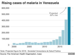 Chart showing the rising number of cases of malaria