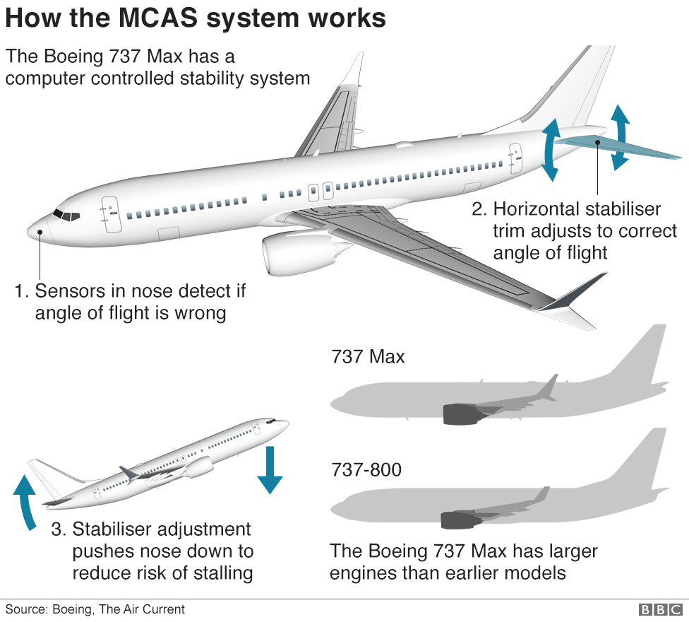 Graphic: How the MCAS system works