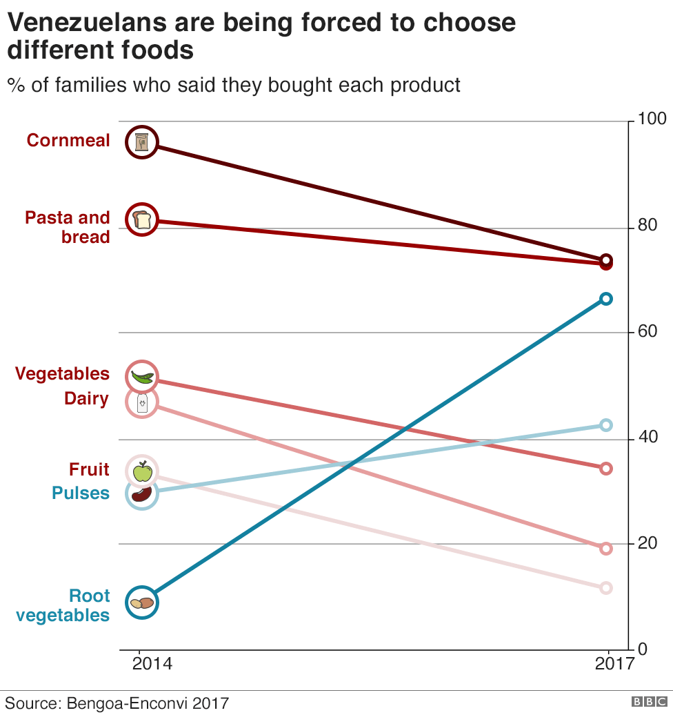 Chart showing how Venezuelans' diet is changing
