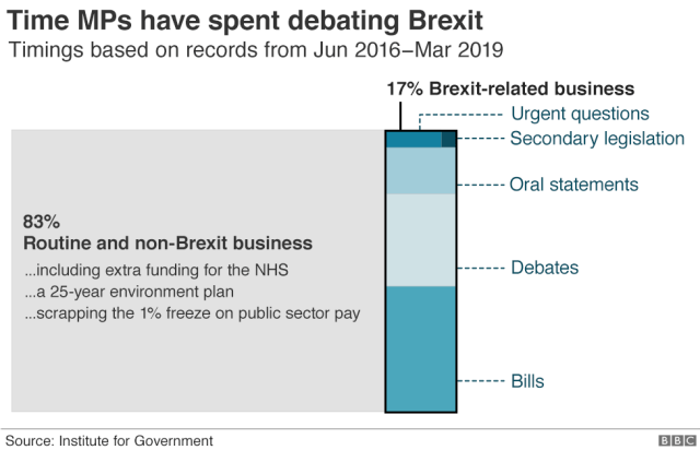 Chart showing time MPs have spent debating Brexit