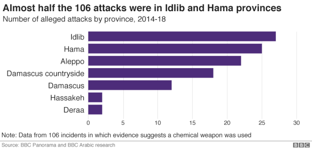 Charts showing provinces most hit by alleged attacks