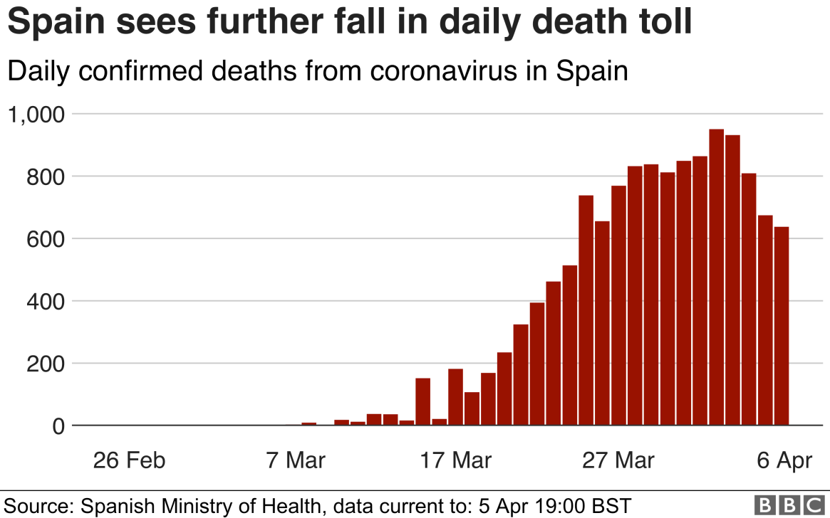 Bar chart showing number of deaths in Spain has fallen to its lowest level since 24 March