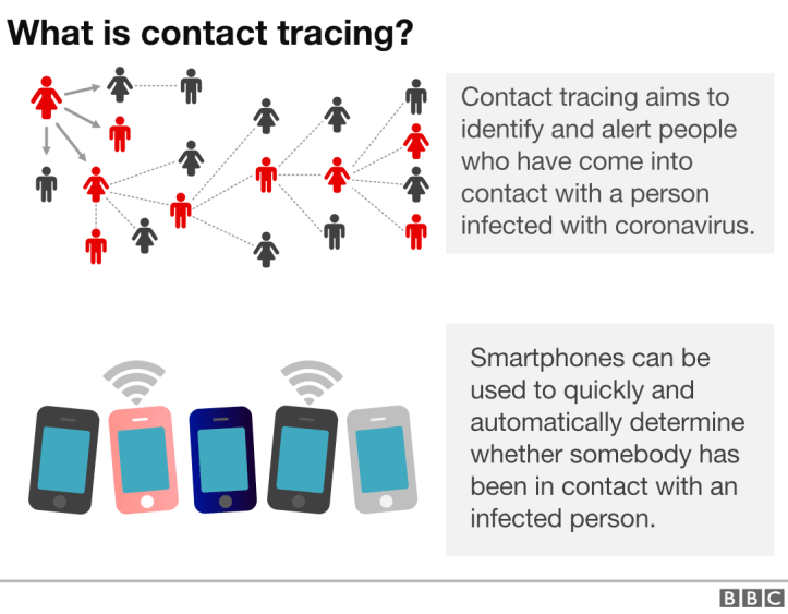Coronavirus: Why are there doubts over contact-tracing apps? - BBC ...