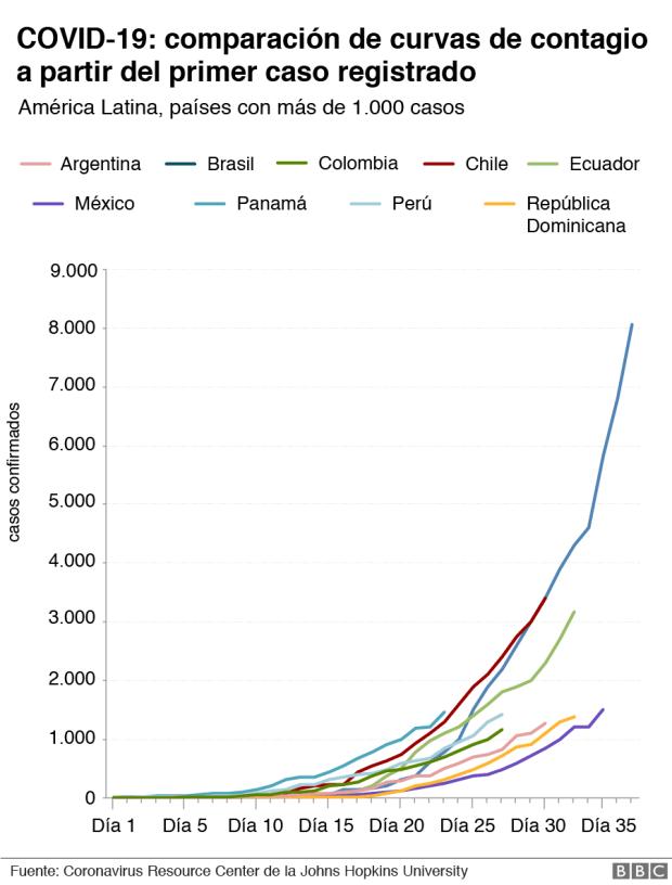 Comparación curvas de contagio en América Latina