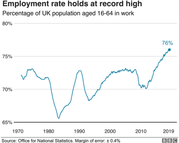 Employment rate graph