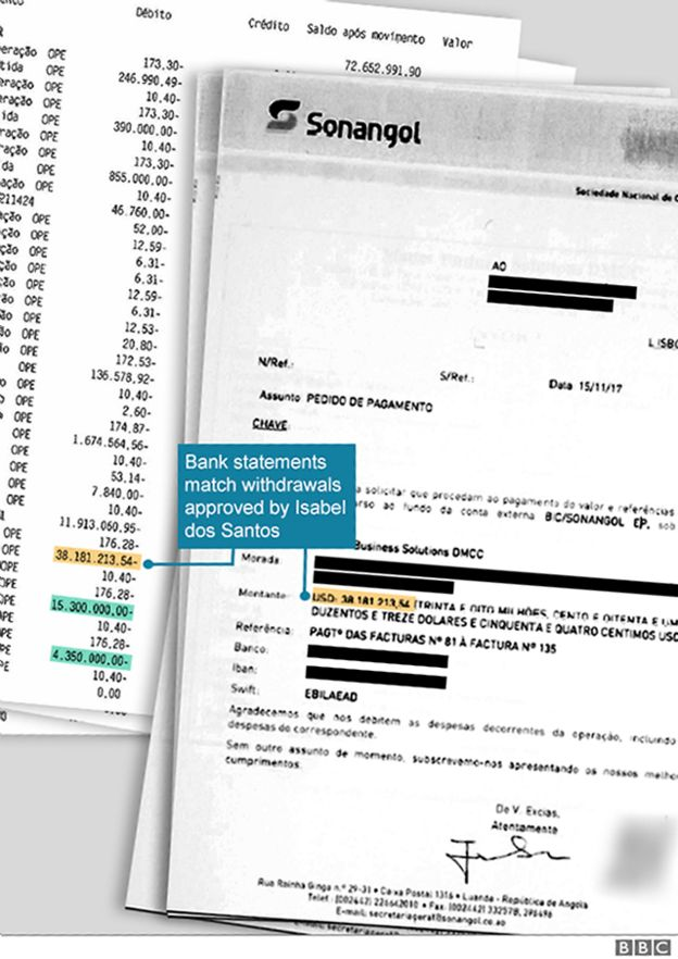 Graphic shows bank account and letter from Isabel dos Santos to bank asking for transfer of funds