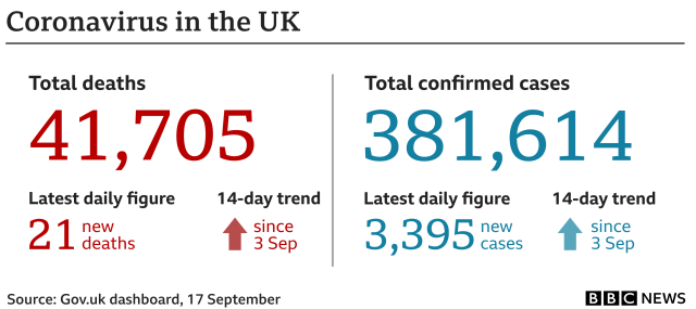 Graphic showing 21 people have died in the 24 hours to 17 Sep bringing the total to 41,705, cases have gone up by 3,395 to 381,614