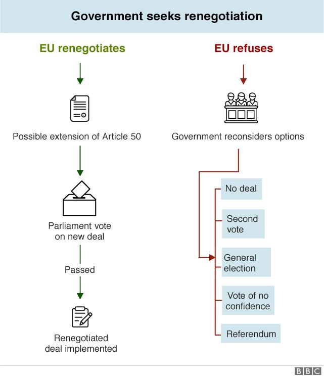 Flowchart explaining how a renegotiation might happen