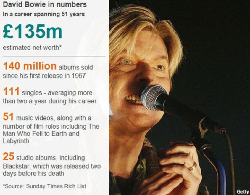 David Bowie in numbers