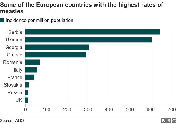 Grafico di alcuni dei paesi europei con i più alti tassi di morbillo