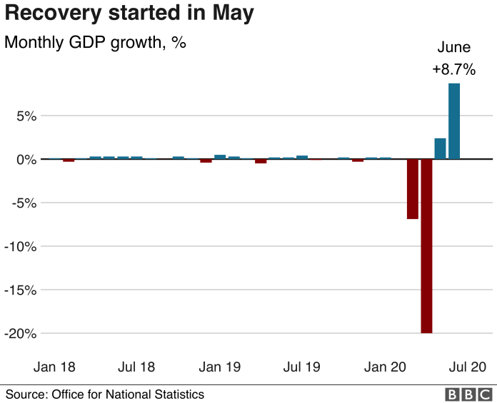 Monthly economic output rose in May and June