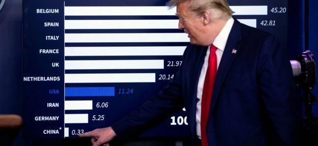 الرئيس ترامب يؤشر على جدول يتضمن معدل الوفيات أثناء إيجاز يقدمه في البيت الأبيض