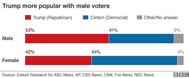 Exit poll graphic on gender