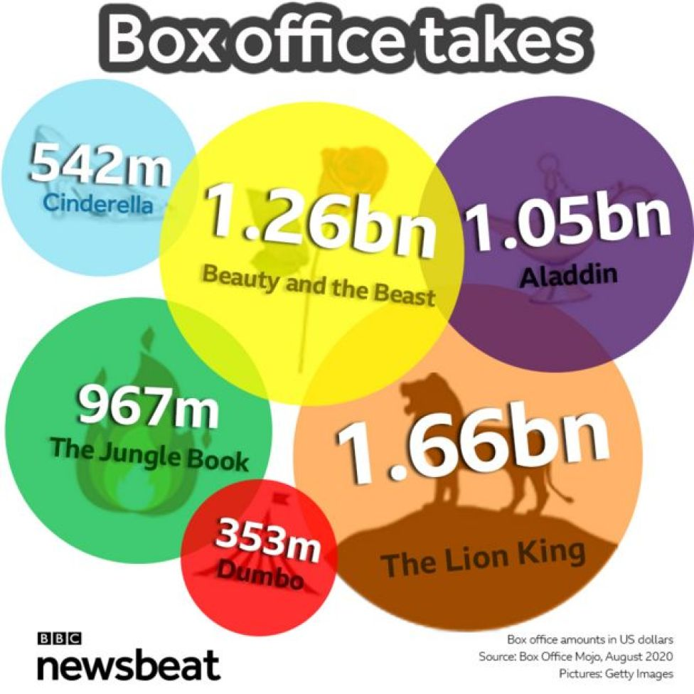 Box office takes in August 2020: Cinderella $542 million; The Jungle Book $967 million; Beauty and the Beast $1.26 billion; Dumbo $353 million; Aladdin $1.05 billion; The Lion King $1.66 billion.