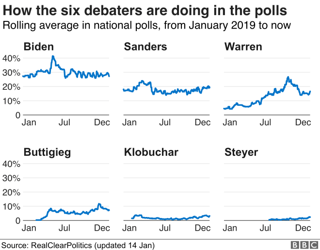 Graphic showing polls for each candidate