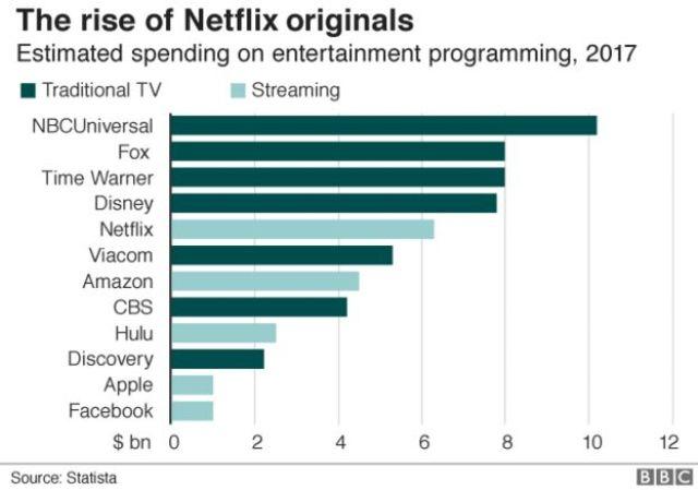 Estimated spending on entertainment