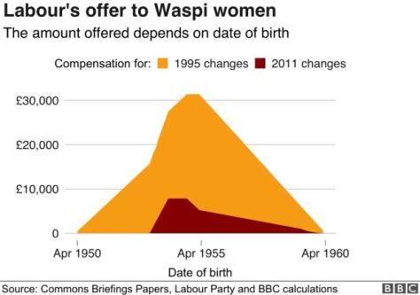 Chart showing compensation offered to Waspi women