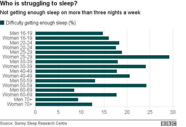 who is struggling to sleep - women struggle more than men and people in the middle of their lives are more sleep deprived