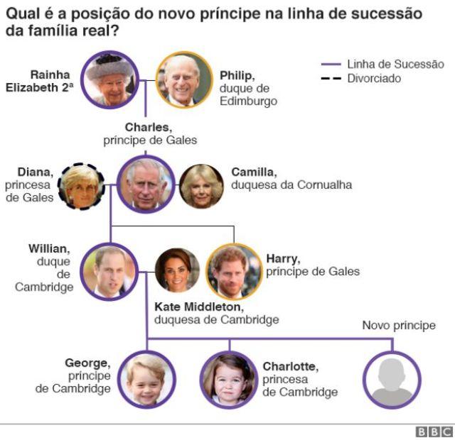 Gráfico da linha de sucessão da família real