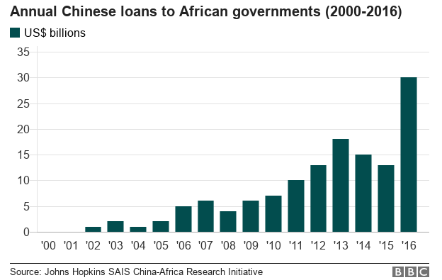 Chart showing growth of China's loans to African governments