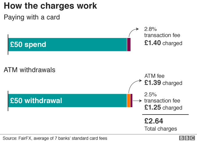 chart: how the charges work